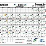 Guaymas Tide Chart: May 2015