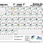Guaymas Tide Chart: June 2015