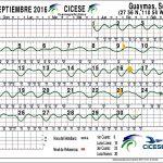Guaymas Tide Chart