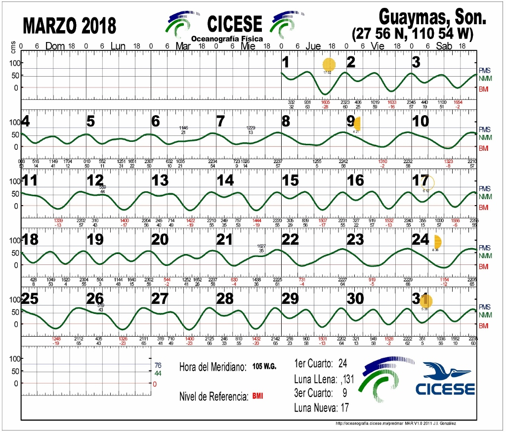 Swansea tide chart image collections free any chart examples fishing tide tables swansea napma tide charts 2017 gallery chart design ideas nvjuhfo image collections nvjuhfo Gallery